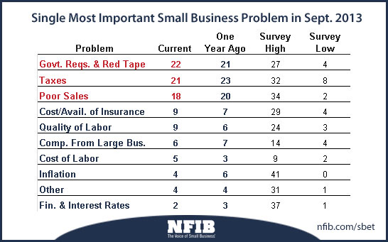 NFIB Optimism Index, Most Important Problems Chart
