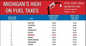 Michigan Gas Tax
